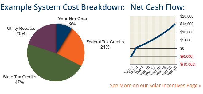 Solar System Cost Breakdown